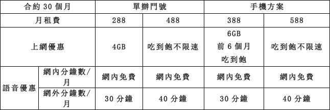 4G上網吃到飽488學生方案 3大電信這樣選最劃算- SOGI手機王