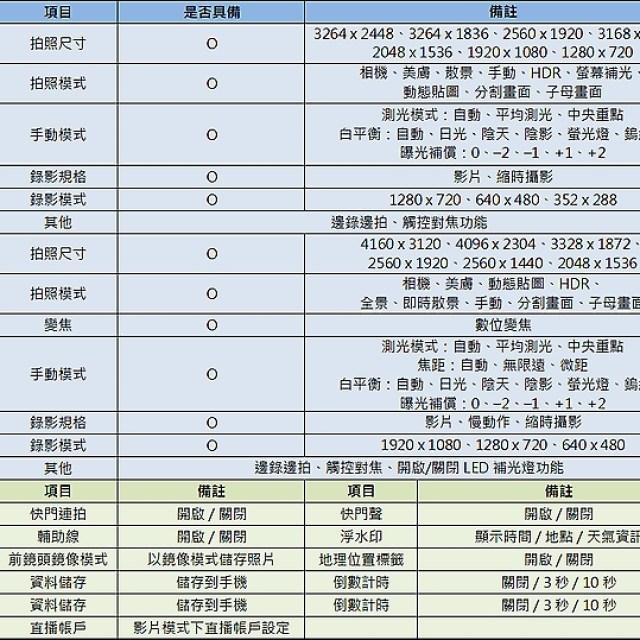 聯發科P60 平價好入手 NOKIA 5.1 Plus台灣開箱