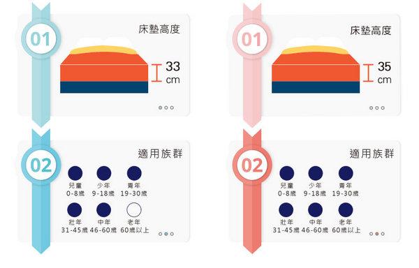 彷彿置身在雲端!臺灣製造三燕床墊乳膠獨立筒彈簧床50天試睡體驗 | 部落客行銷 | 愛體驗