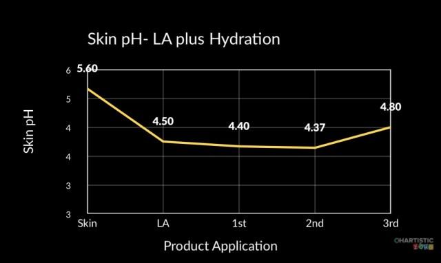 pH of skin after acid +AHA- graph goes up after 3rd layer