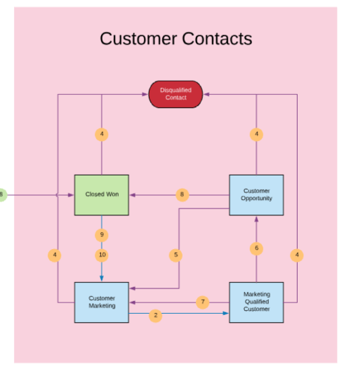 small resolution of customer lifecycle flow example png