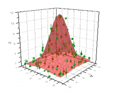 scatter with error bars  also help online origin adding to your graph rh originlab