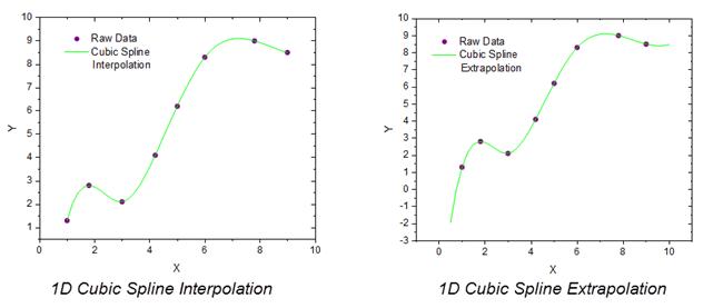 Interpolate Extrapolate Python - Woonkamer decor ideeën - kafkasfan club