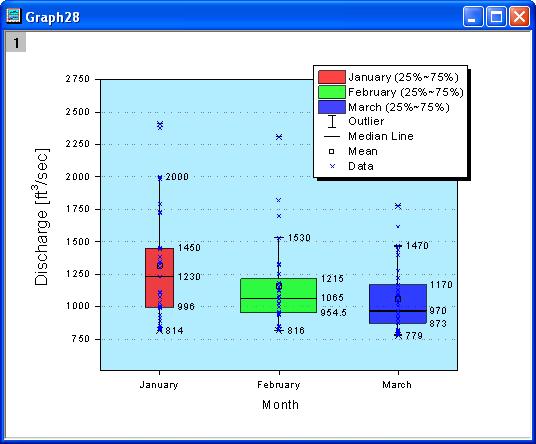 Legend for box components exg also help online origin chart rh originlab