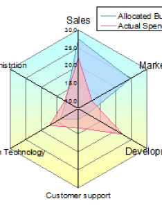 Radar chart  also help online origin spider plots rh originlab