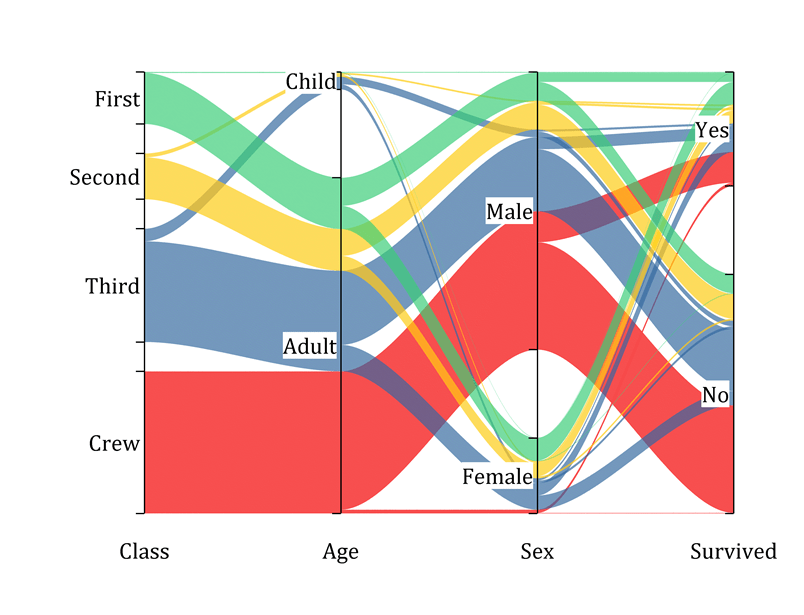 hight resolution of parallel sets plot with customizable plot curvature and transparency