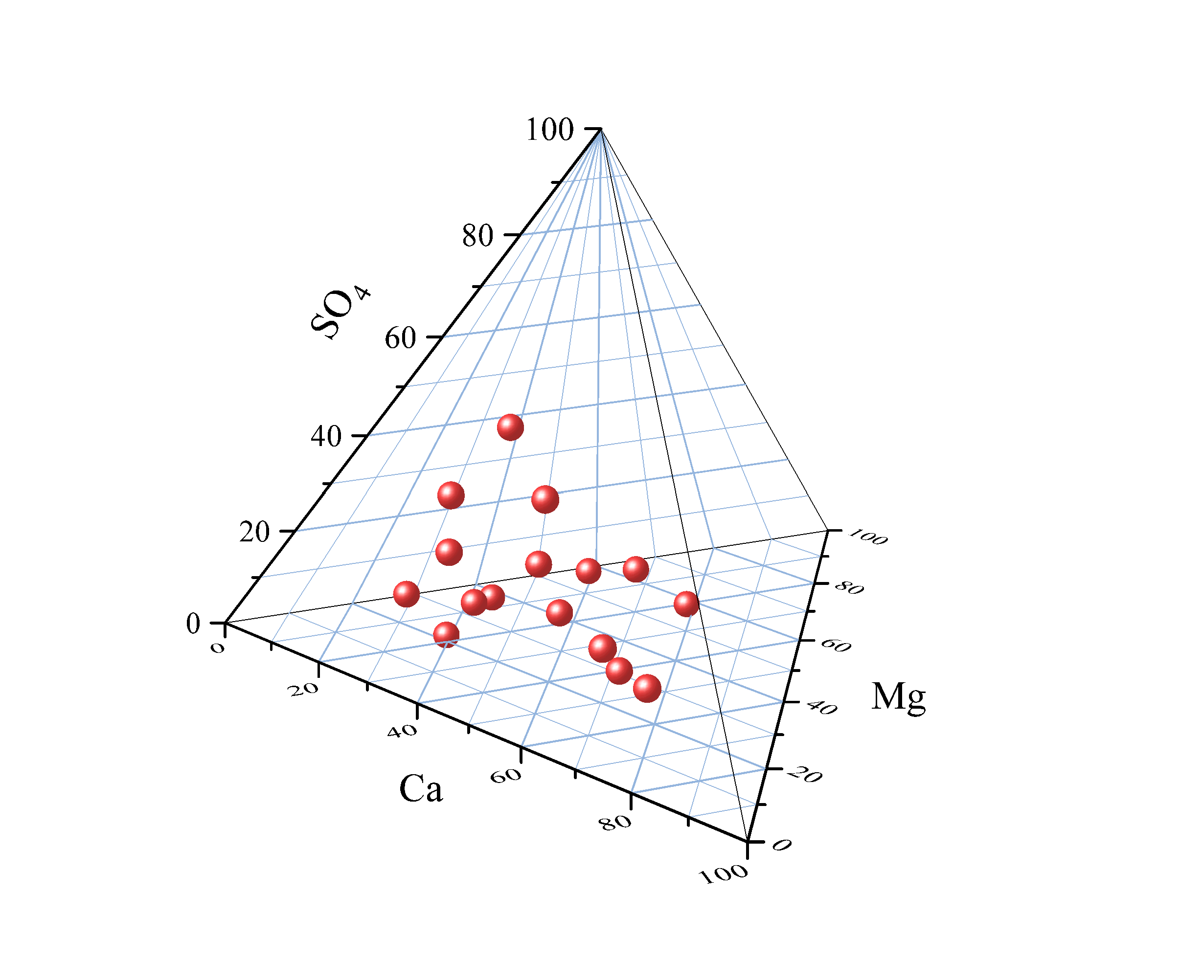 small resolution of tetrahedral plot from xyzz data