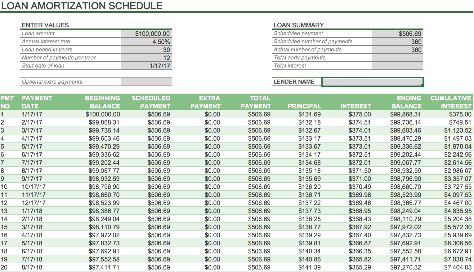 multiple loan payoff calculator