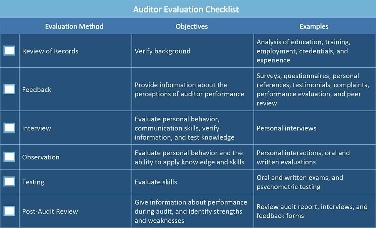 All About Operational Audits