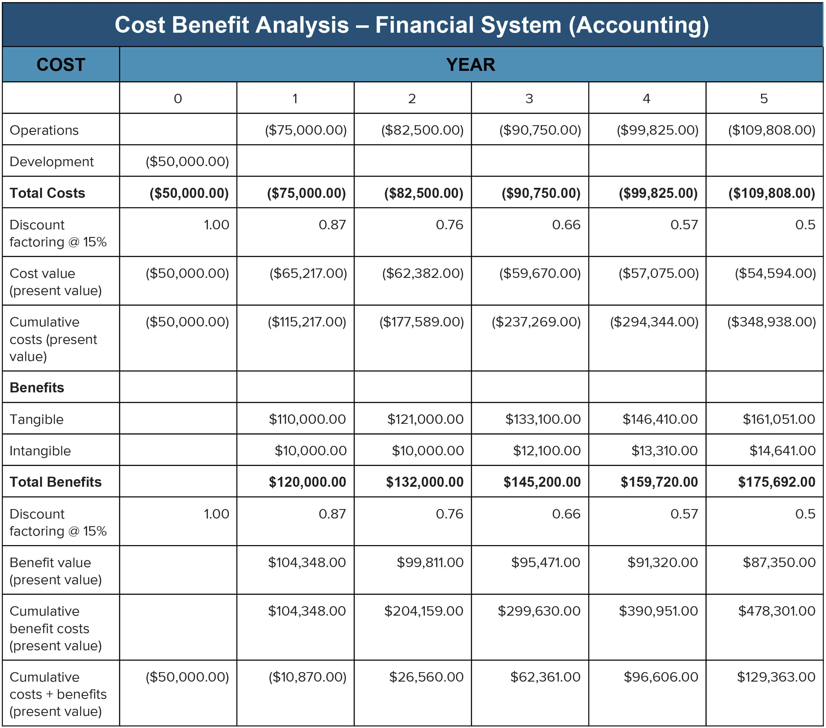 Worksheet Accounting Concepts