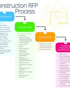 Construction request for proposal process flowchart also master your company   rfp smartsheet rh