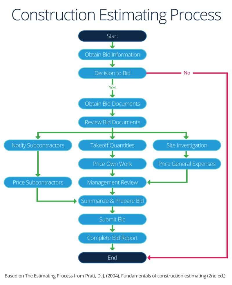 rfp process diagram genie wiring the master guide to construction bidding smartsheet of estimating