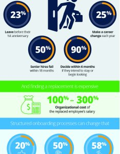 Employee onboarding fast fact graphic also process tips and tools smartsheet rh