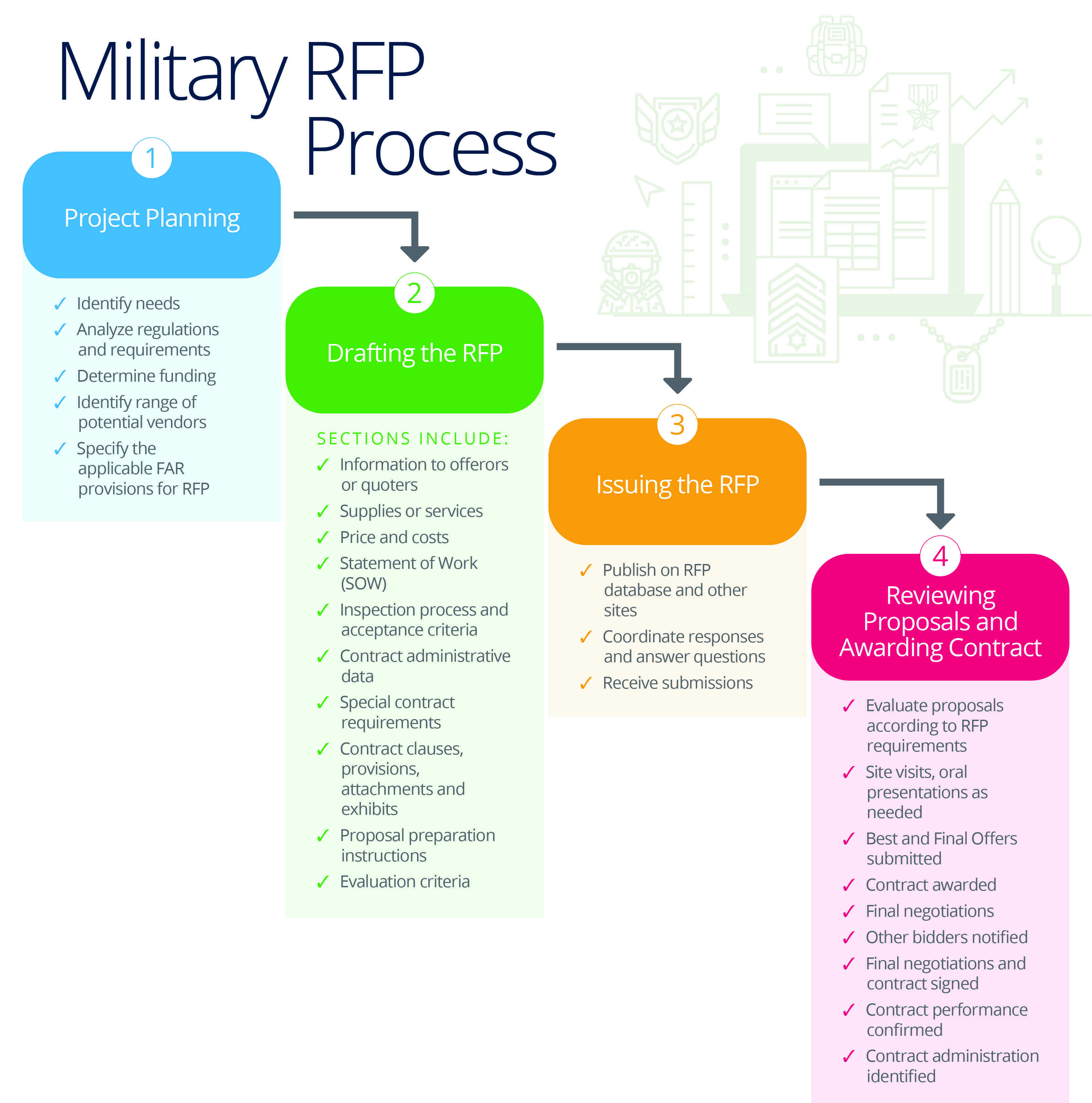 Master Your Company S Rfp Process