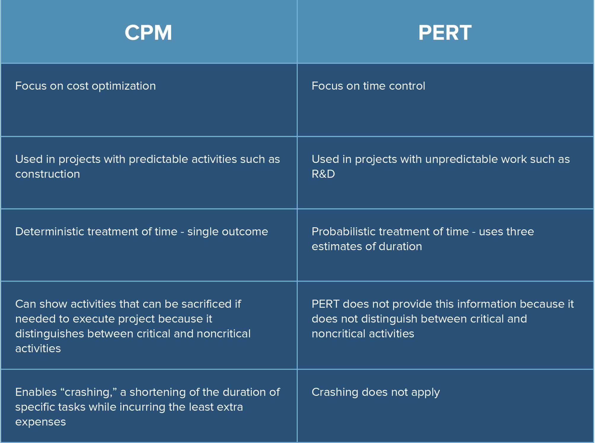 PERT 101 Charts Analysis & Templates Smartsheet