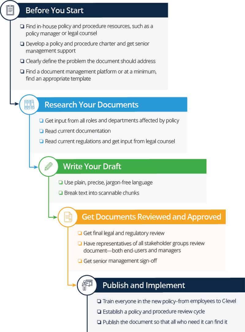 How To Write Policies And Procedures Smartsheet