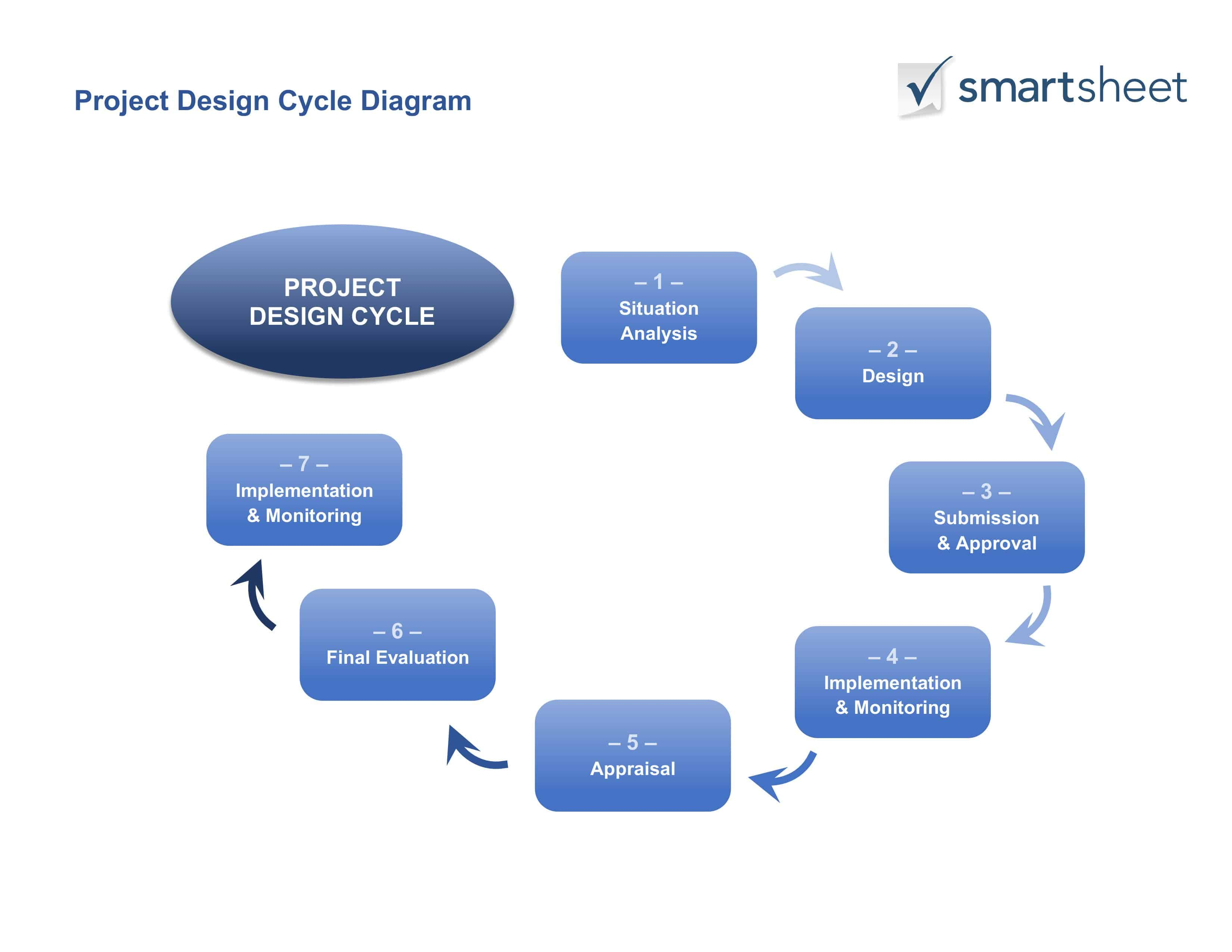 project impact diagram camper wiring guide for creating a design smartsheet