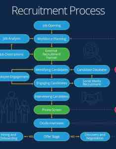 Recruitment process flow also essential guide to recruiment processes smartsheet rh