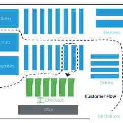 Data Flow Diagram For Supermarket System Diagrams Of Isotonic Hypotonic And Hypertonic Solutions Retail Store Layout Design Planning | Smartsheet