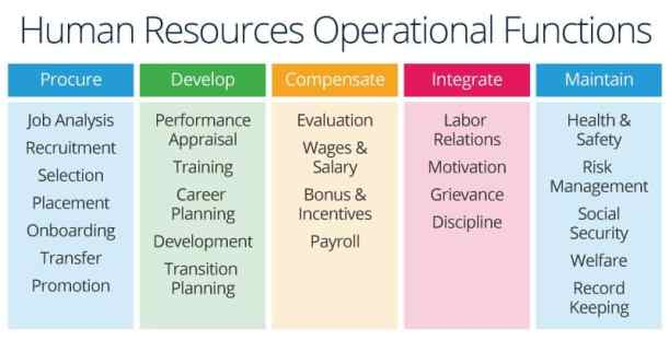 HR Optionl functions