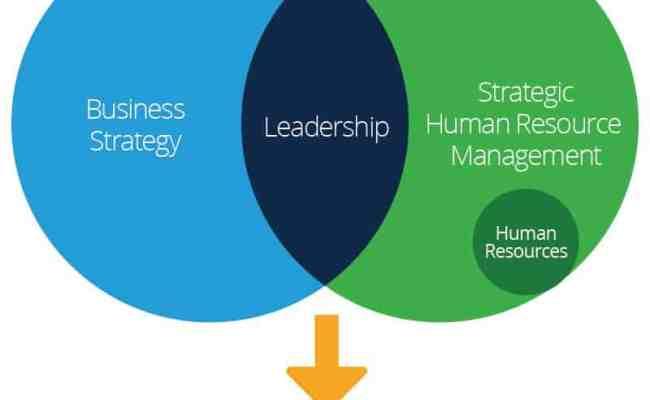 Strategic Human Resource Management Smartsheet
