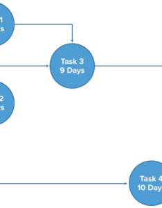 Pert diagram you  ll also need to estimate the time required complete each activity duration cpm works best with well defined and highly critical path method for construction smartsheet rh