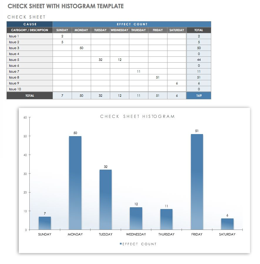hight resolution of this template combines a weekly check sheet with a histogram for a graphical representation of defects or issues occurring over time