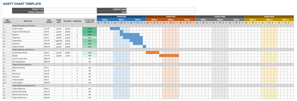 gantt chart offers visual timeline in the form of bar that shows scheduled tasks or events this template combines spreadsheet with also google docs templates smartsheet rh