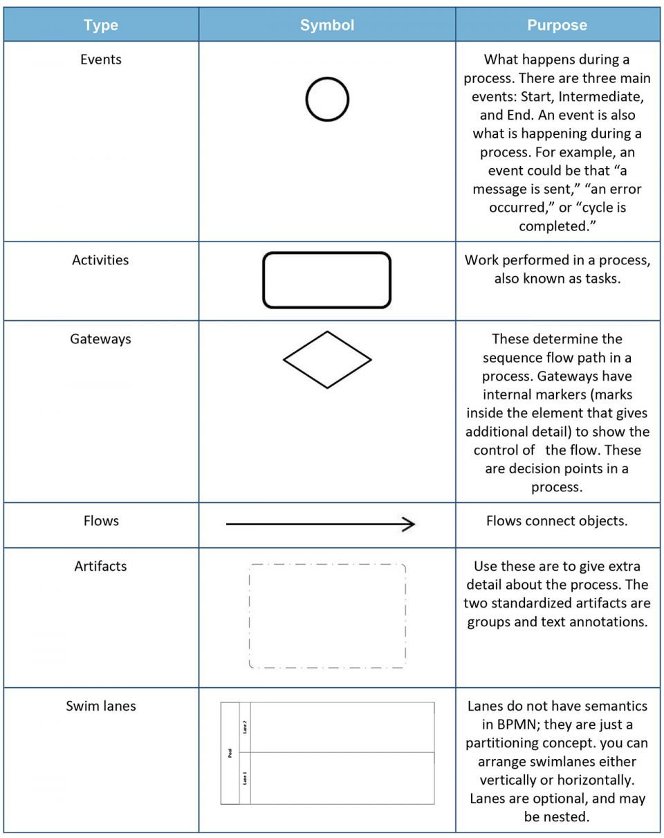 hight resolution of  of bpmn may be found in beginners guide to business process modeling and notation bpmn some basic symbols of bpmn are inlcuded in the chart below