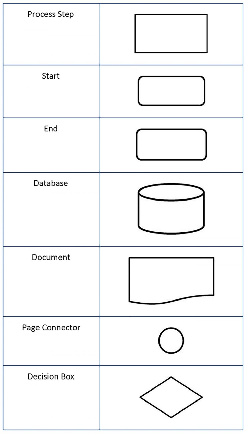 process modeling and notation bpmn symbols but there are more simple versions if bpmn is not preferred also microsoft powerpoint and visio support  [ 960 x 1697 Pixel ]