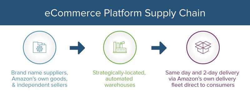 Amazon ecommerce platform supply chain flowchart also management principles examples  templates smartsheet rh