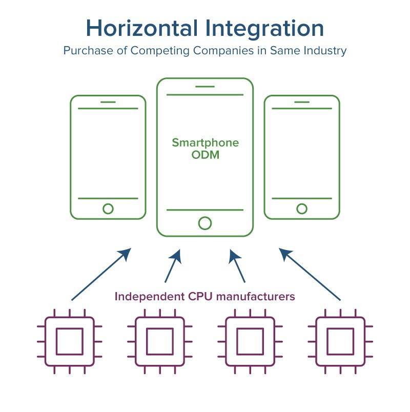 Horizontal supply chain integration also integrated management and vertical smartsheet rh