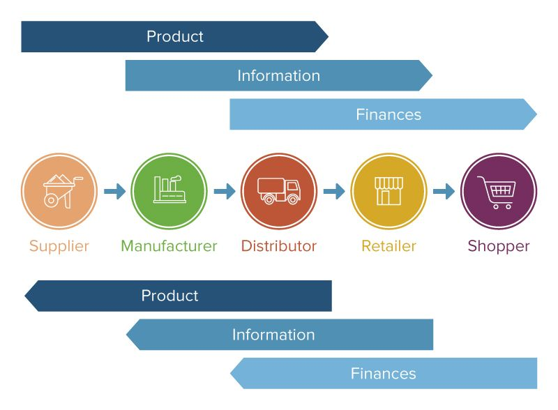 Integration flows supply chain management also integrated horizontal and vertical smartsheet rh