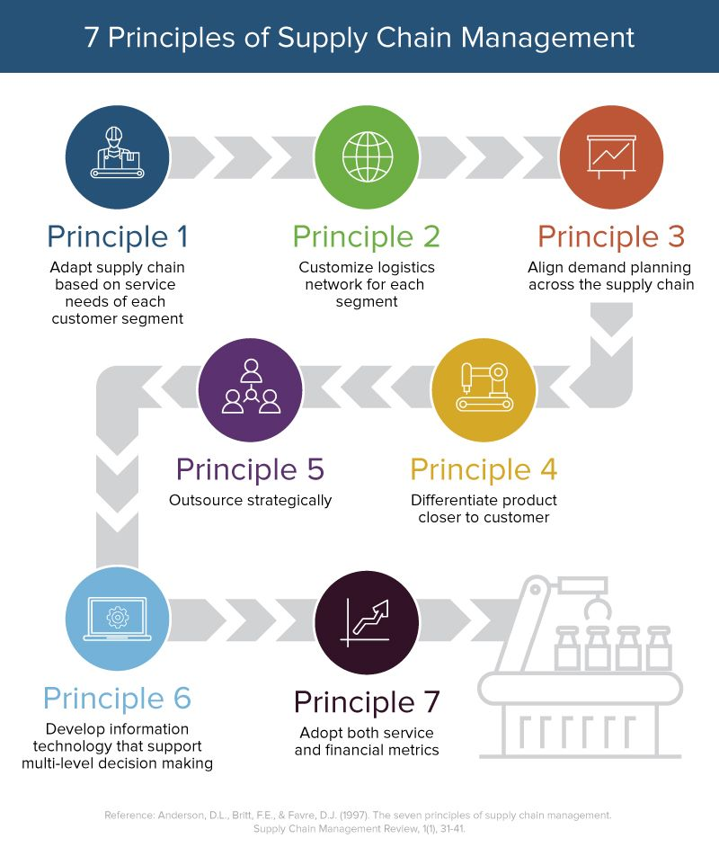 Supply Chain Management: Principles, Examples & Templates ...