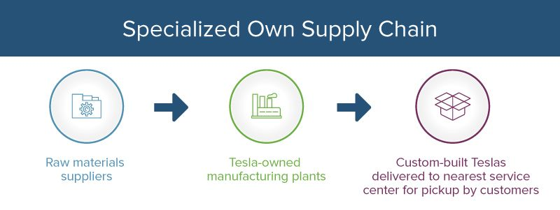 Tesla motors specialized own supply chain flowchart also management principles examples  templates smartsheet rh