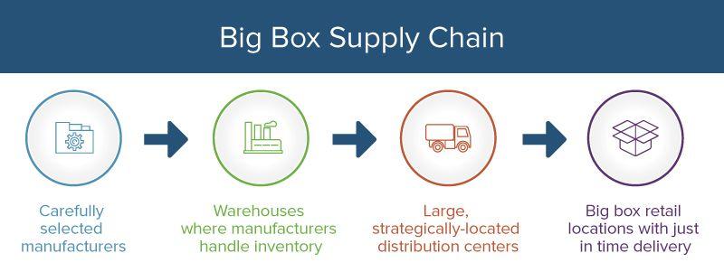 Walmart big box supply chain flowchart also management principles examples  templates smartsheet rh