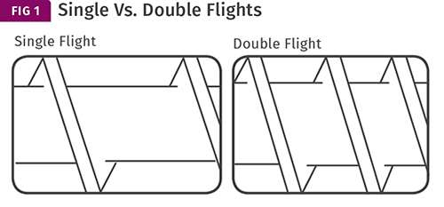 EXTRUSION: Double Flights Are Not a Cure-All : Plastics