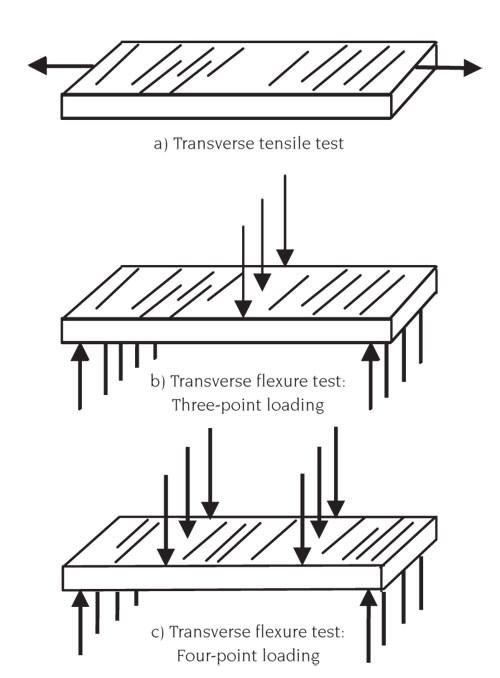 Transverse flexure testing : CompositesWorld