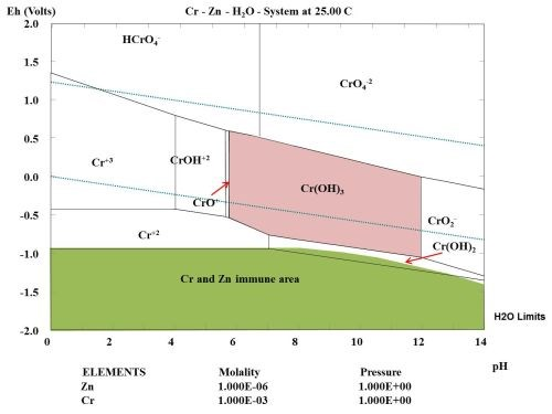 pourbaix diagram nickel yamaha dt 250 wiring evaluation of atmospheric corrosion on electroplated zinc and zinc-nickel coatings by electrical ...