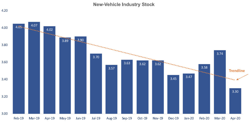 Gm Toyota Pickup Truck Inventory Depleted In April Cox
