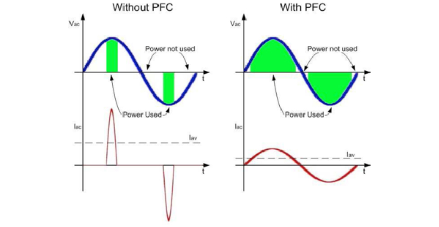 pfc-wave-form