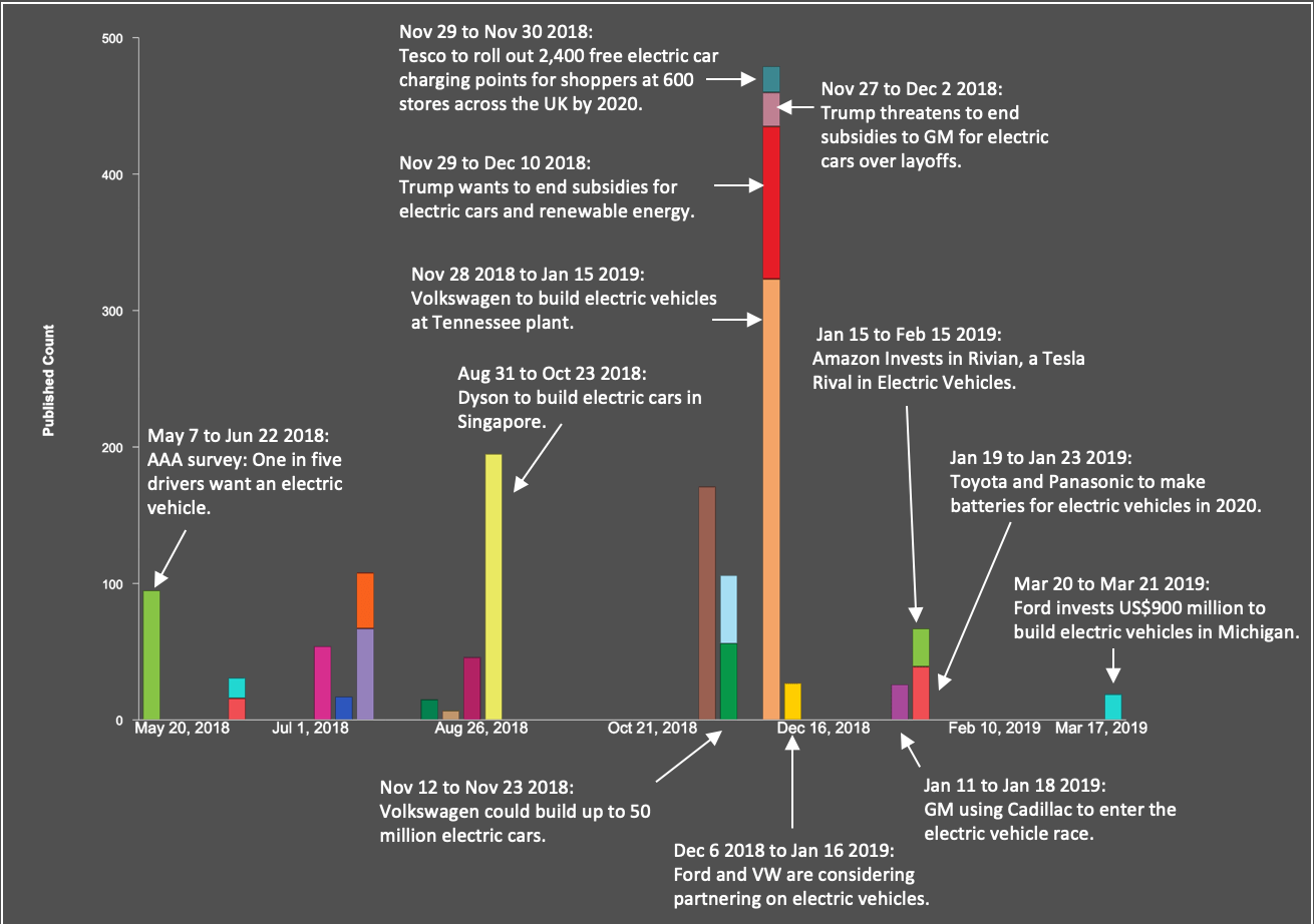 hight resolution of timeline of events showing published count of 382 articles over time labels added to illustrate data that can be shown by hovering over each block