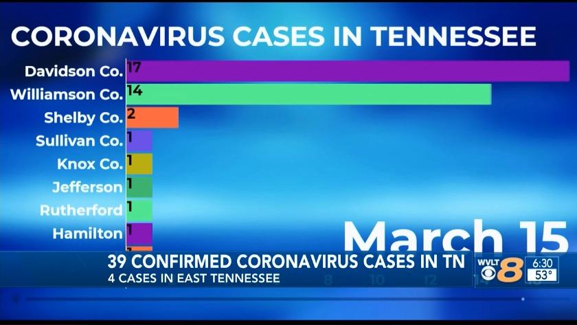 99 confirmed coronavirus cases in Tennessee