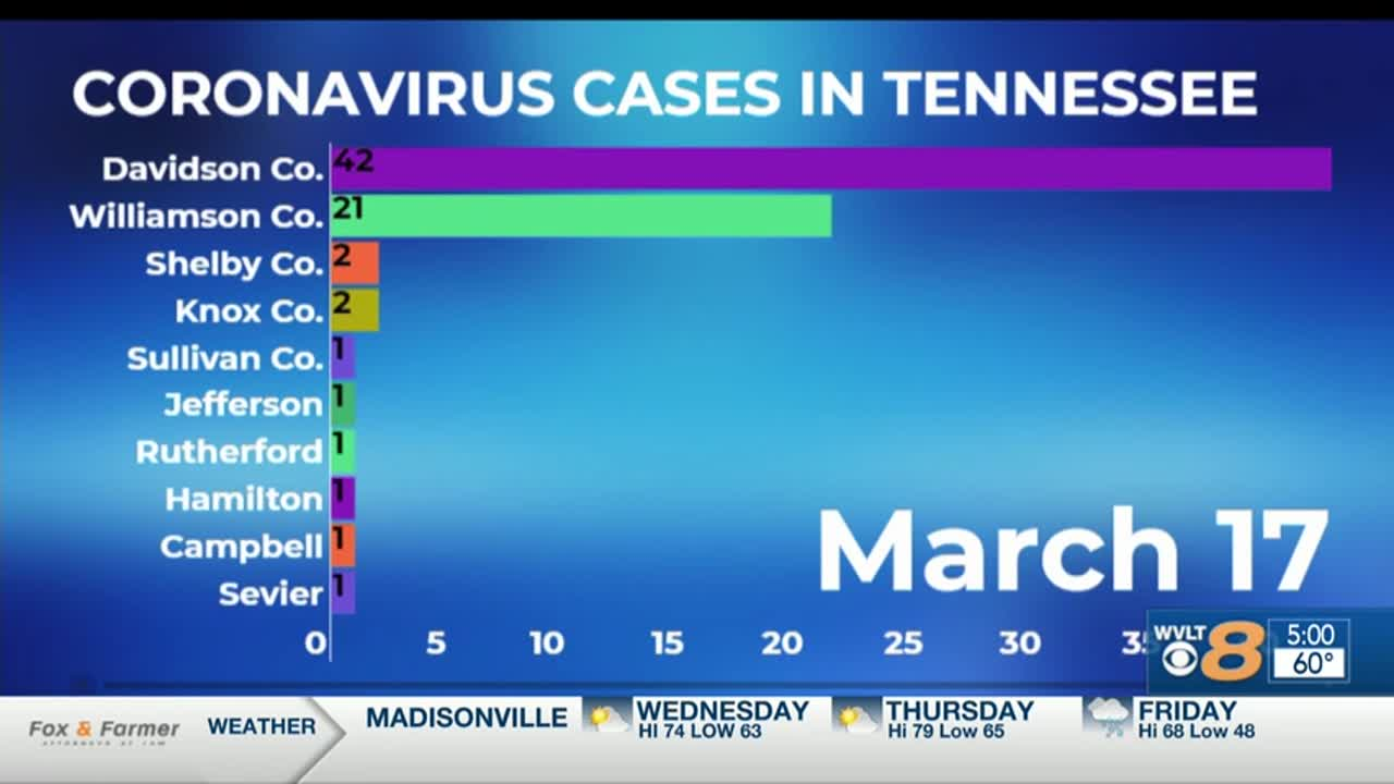 A closer look at coronavirus cases across Tennessee
