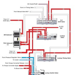 47re Wiring Diagram Lennox Signaturestat Sonnax Dodge 48re Hydraulic Features Revealed