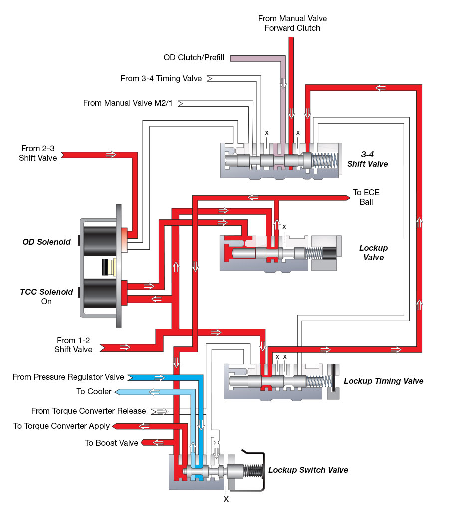 47re wiring diagram apc mini chopper sonnax dodge 48re hydraulic features revealed