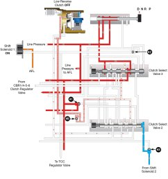 the tehcm monitors information to determine when to turn solenoid 1 off and energize cbr1 4 5 6 solenoid to block pressure to clutch select valve 2  [ 900 x 1005 Pixel ]