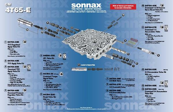 Sonnax AFL Valve Kit  8459602K
