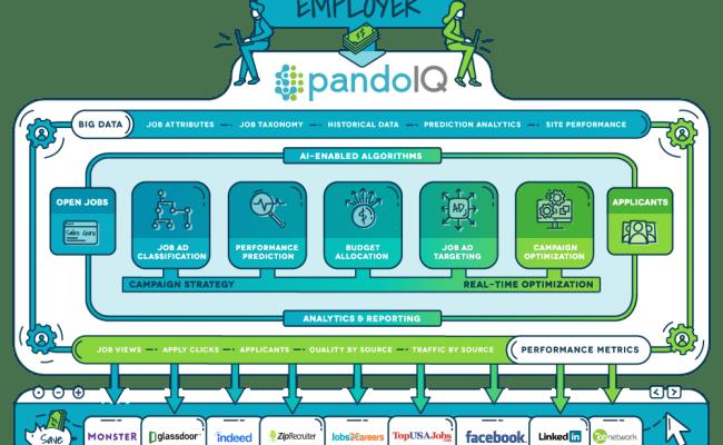 Pandoiq Programmatic Job Advertising Platform Pandologic