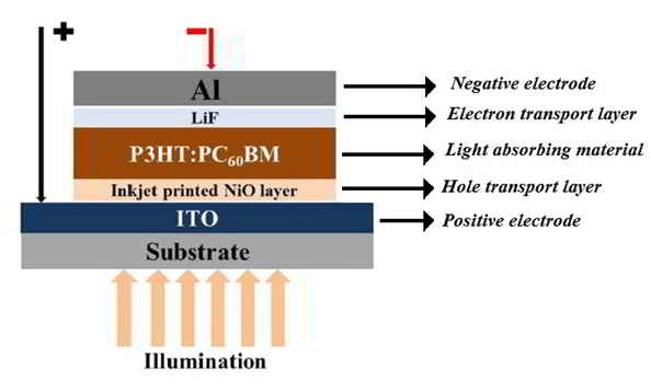 components of an organic solar cell